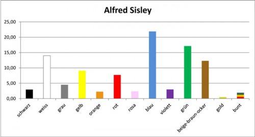 Sisley-Farbtags